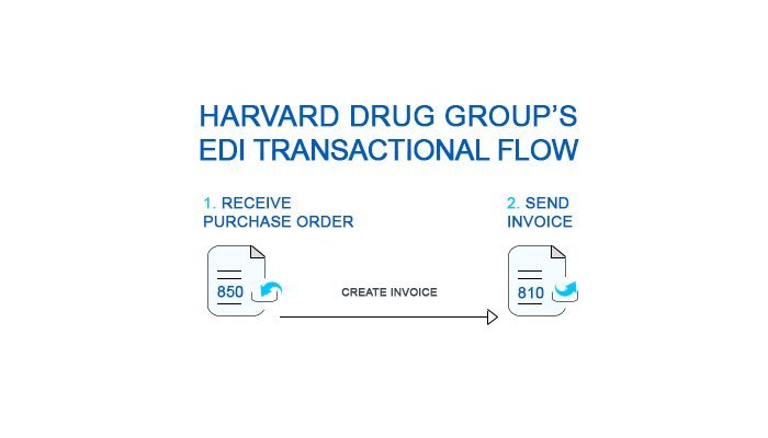 EDI process flow to transmit document with Havard Drug Group