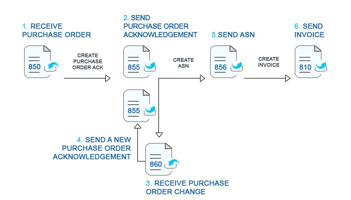 EDI Implementation Supply Chain Documents Required By The Brick - Edi invoice