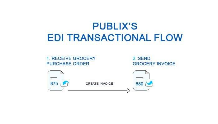 EDI diagram - EDI process flow