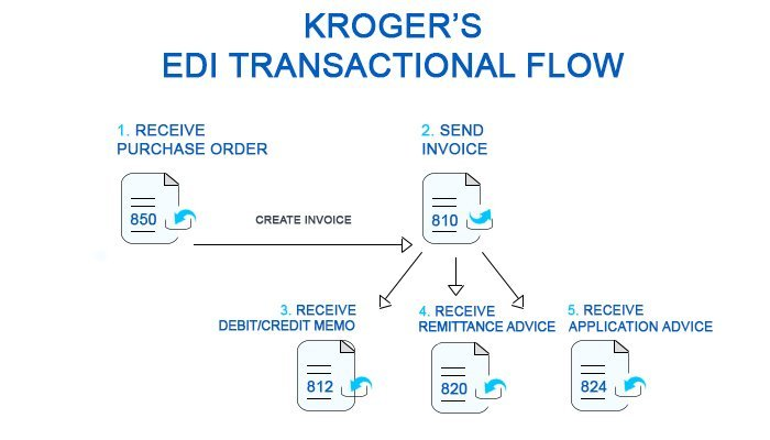 Edi Implementation Kroger S Edi Business Rules And