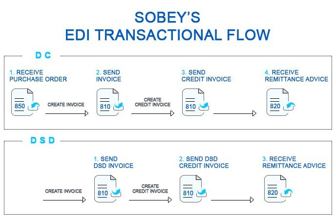 The EDI Transactions required by Sobey's as well as relevant EDI business rules associated with EDI documents and various EDI supply chains