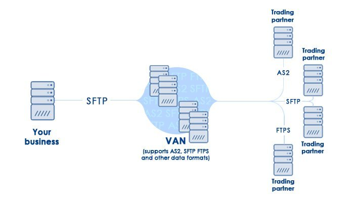 The definition of VAN (value added network) and how its advantages going to optimize your supply chain through EDI transactions.