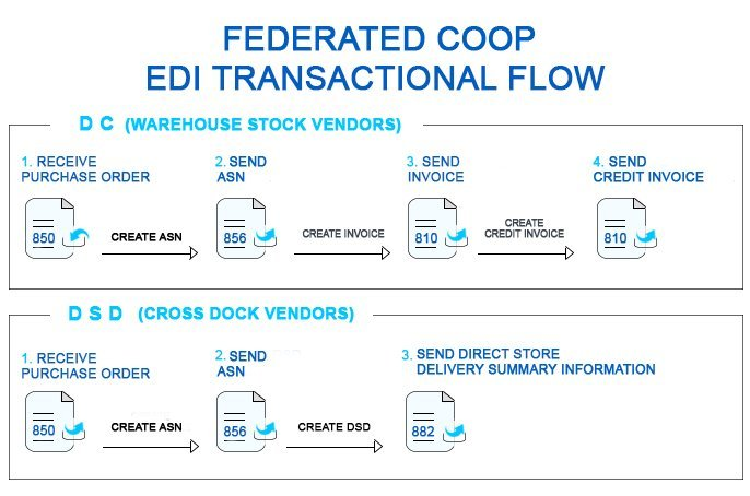 edi diagram edi process flow federated coop